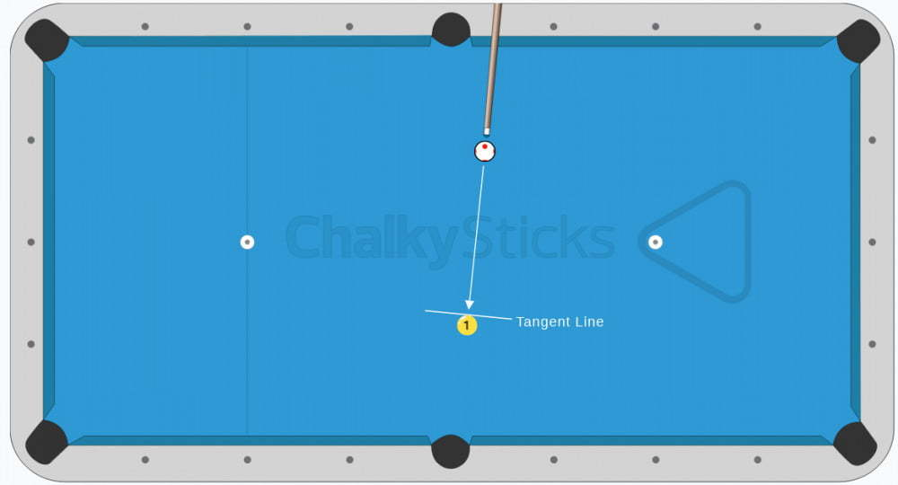 straight shot with tangent line
