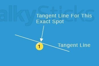 tangent line on pool ball